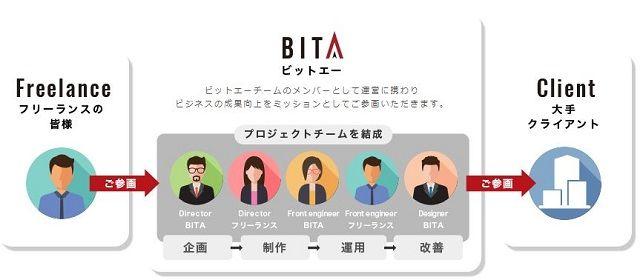 BITA(ビットエー)プロジェクト参画イメージ