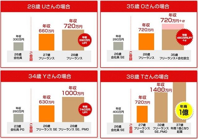 PE-BANKの年収アップ成功例