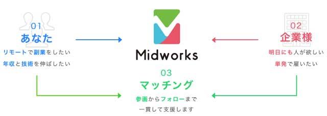 ミッドワークスの企業とのマッチングイメージ画像