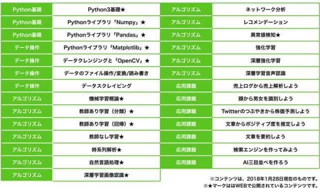 AidemyのPython学習のカリキュラム
