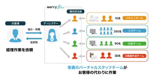 記帳代行・会計代行サービス MerryBiz(メリービズ)の仕組み紹介画像