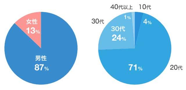 テックキャンプエンジニア転職の受講生の男女比と年齢別の割合
