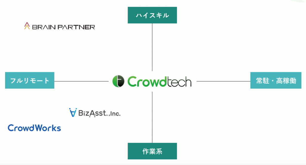 クラウドテック、クラウドワークス、ビズアシ、ブレインパートナーのポジショニングマップ