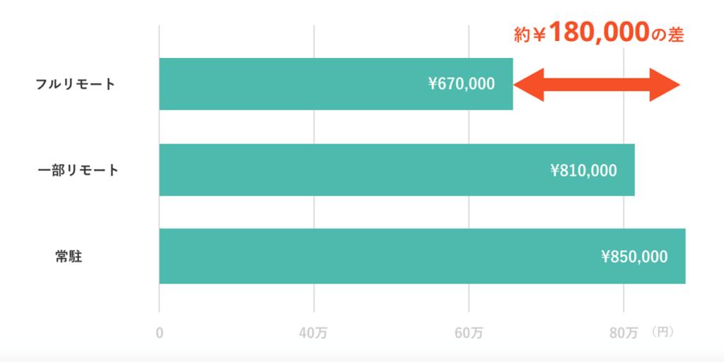 リモートワークと常駐の収入金額の差の図解グラフ