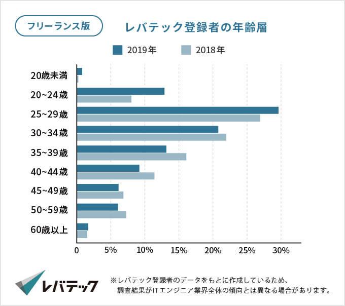 レバテックフリーランス登録者の年齢層のグラフ