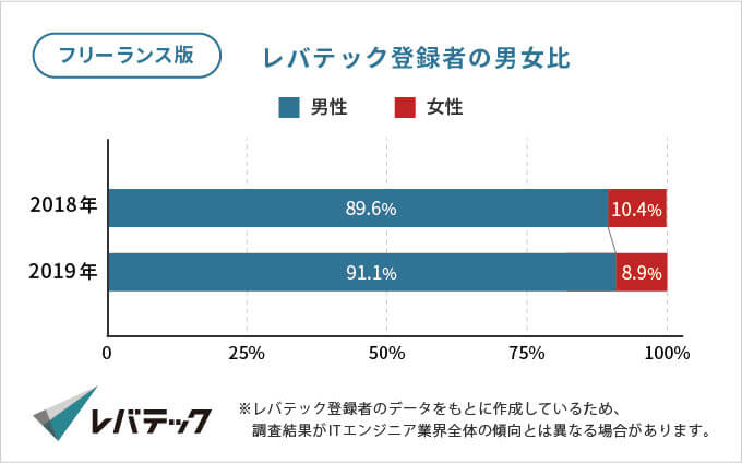 レバテックフリーランス登録者の男女比のグラフ