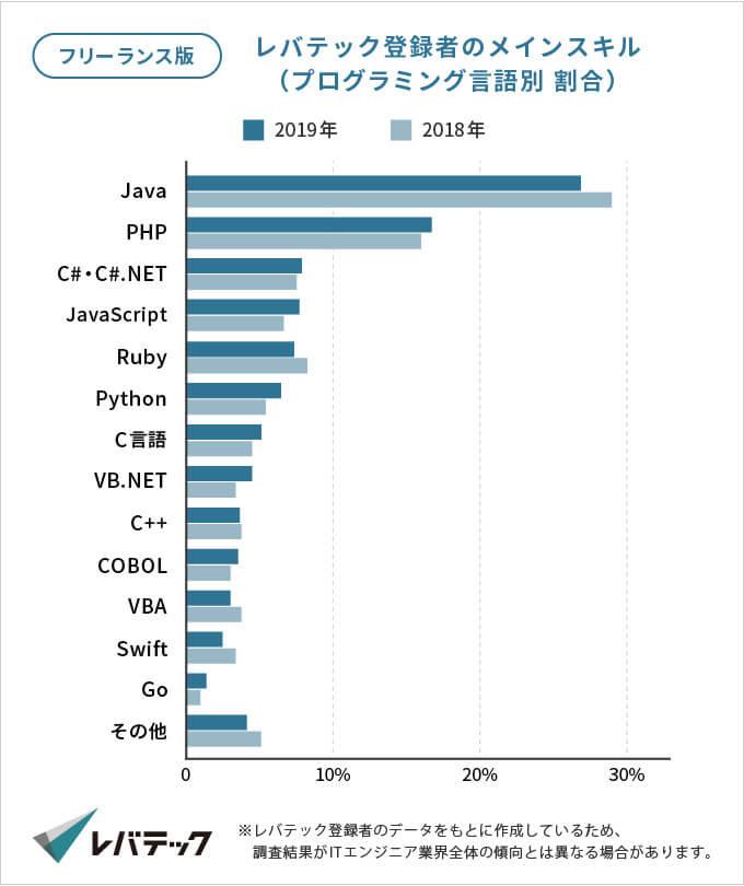 レバテックフリーランス登録者のプログラミング言語別のスキル割合