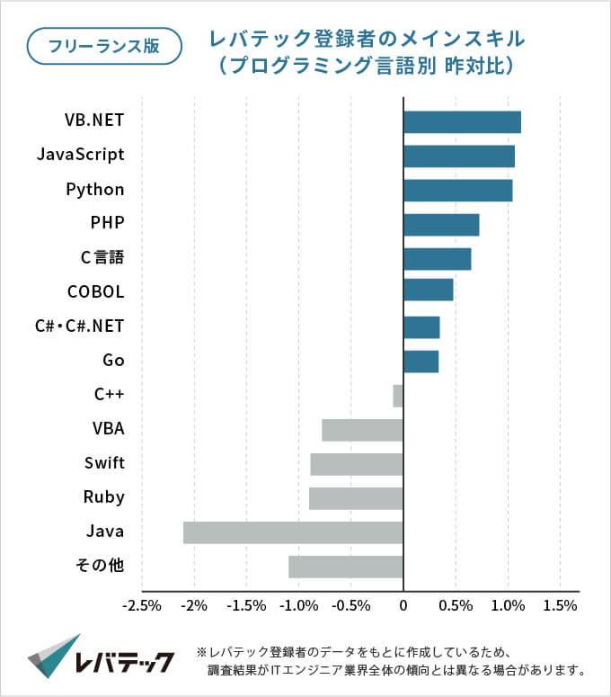 レバテックフリーランス登録者のプログラミング言語別スキルの2018年と2019年の増減割合グラフ