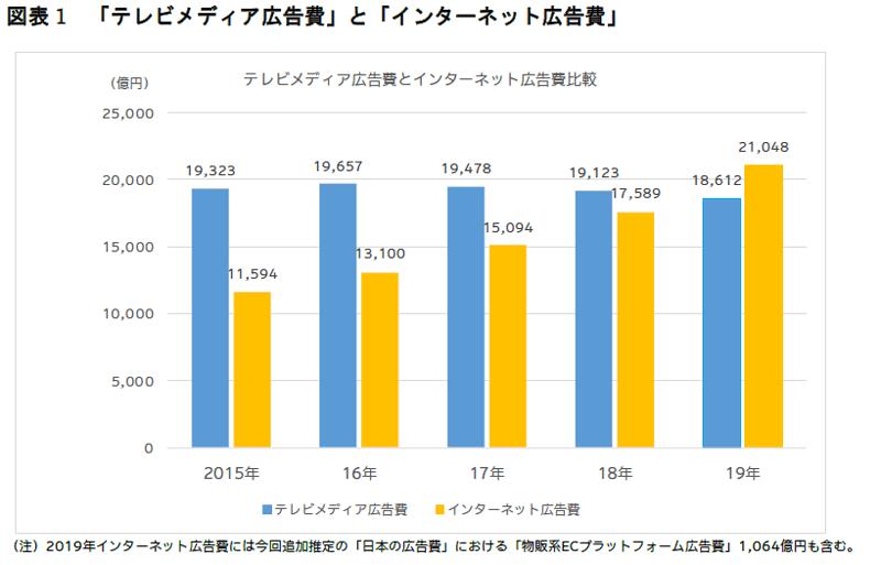 2019年 日本の広告費の図表1「テレビメディアとインターネット広告費」のグラフ