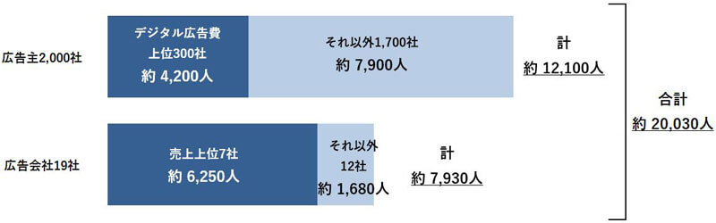 デジタルマーケター人口推計調査結果のグラフ
