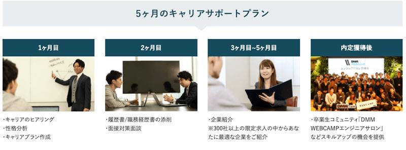 DMM WEBCAMP(ウェブキャンプ)の5ヶ月のキャリアサポートプランでの内定獲得までのイメージ