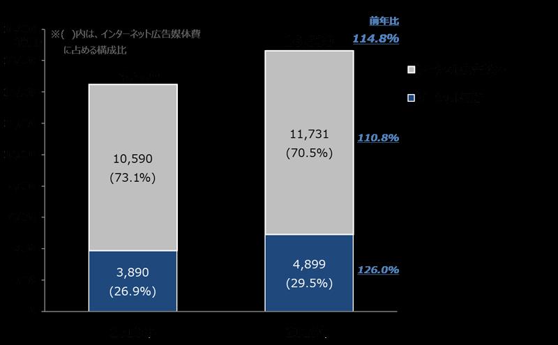 2019年 日本の広告費「ソーシャル広告構成比推移」のグラフ