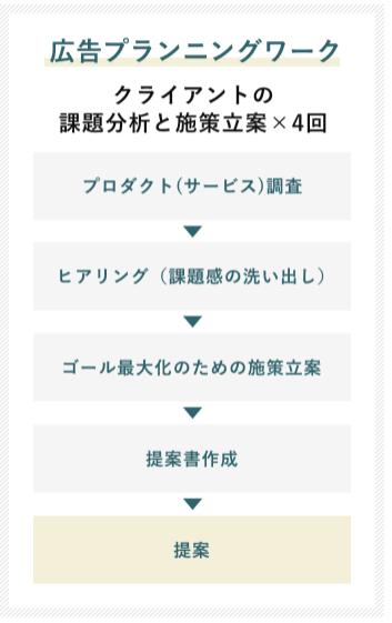 マケキャンbyDMM.com(旧:DMMマーケティングキャンプ)の広告プランニングワークの流れの図