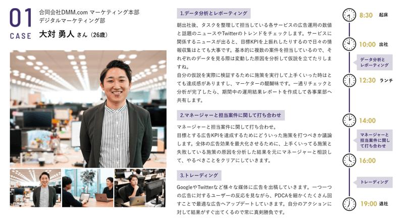 マケキャンbyDMM.com(旧:DMMマーケティングキャンプ)卒業後のアカウントマネージャーの仕事例