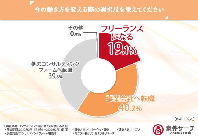 コンサルティングファーム在籍者を対象にした働き方の選択肢の調査結果グラフ