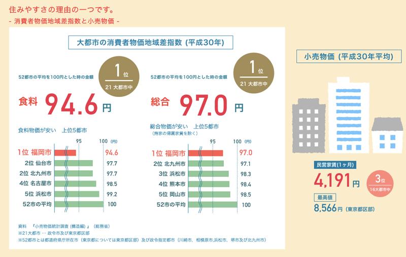 福岡市の消費者物価地域差指数と小売物価グラフ