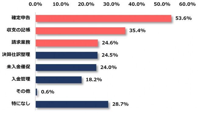フリーランスのお金の管理に関する意識調査グラフ