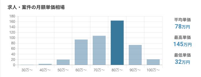 レバテックフリーランスでのPythonエンジニア案件の平均単価、最高と最低月収のボリュームグラフ