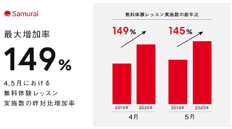 侍エンジニア塾の2020年の無料体験レッスン実施数の昨年対比増加率のグラフ