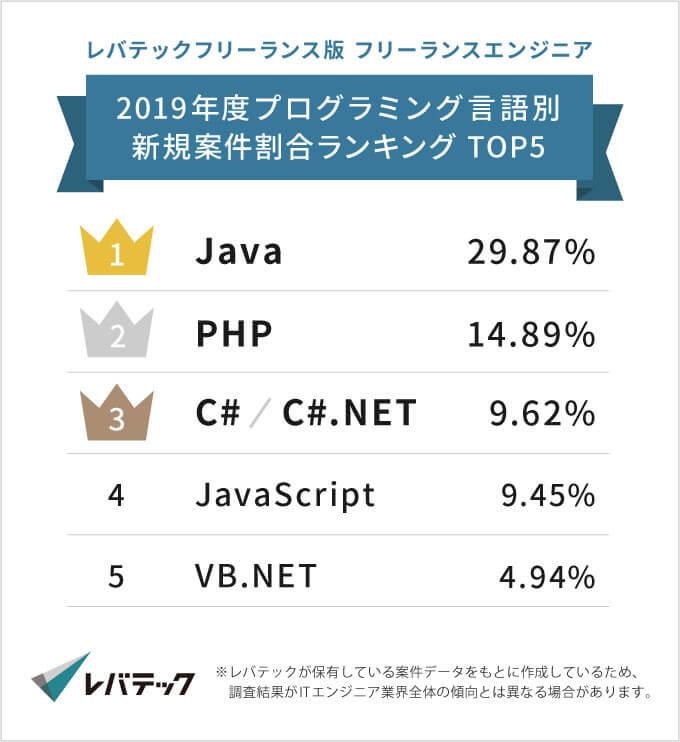 レバテックフリーランス版フリーランスエンジニア2019年度プログラミング言語別新規案件割合ランキングTOP5の紹介イメージ
