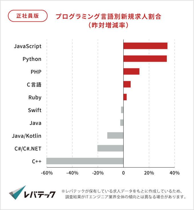 正社員版プログラミング言語別新規案件割合の2018年度と2019年度の昨対差分グラフ