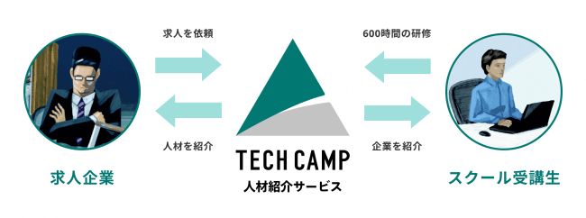 テックキャンプ人材紹介サービスの紹介イメージ