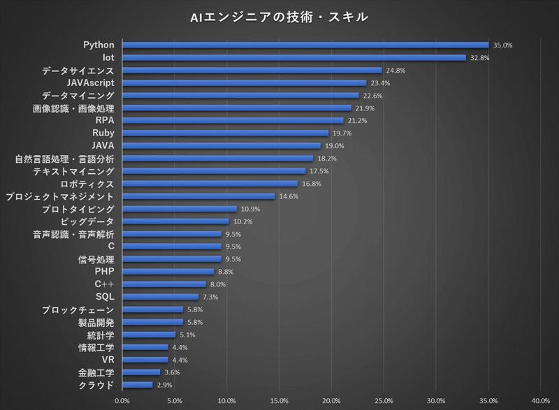 AIエンジニアの技術・スキルの分布グラフ