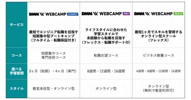 DMM WEBCAMP COMMIT・PRO・SKILLSの3サービスの違い早見表